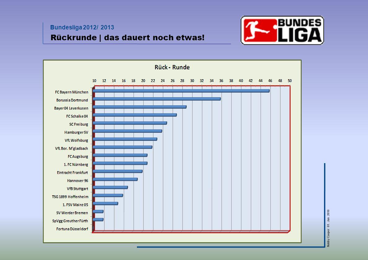 Bundesliga 2012/ 2013 Nobby Cooper 01. Jan. 2010 Rückrunde | das dauert noch etwas!