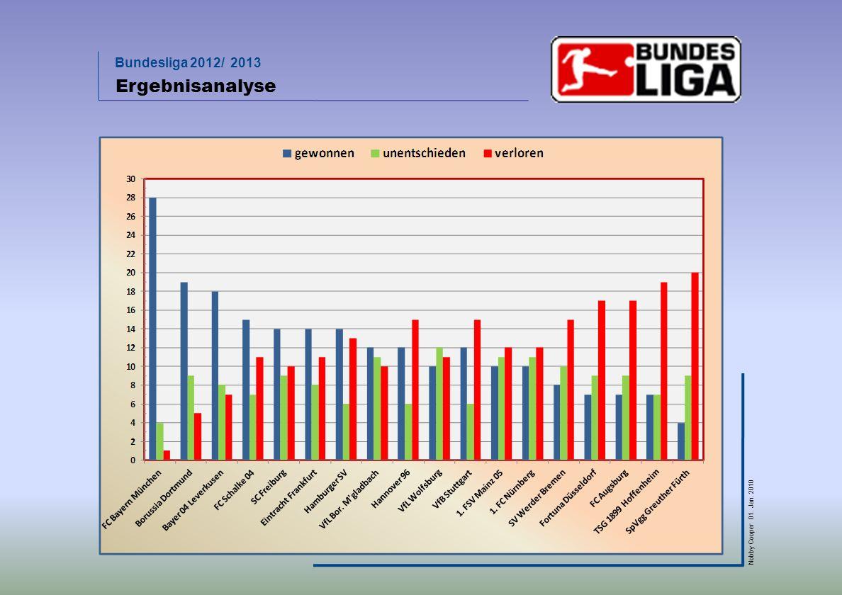 Bundesliga 2012/ 2013 Nobby Cooper 01. Jan. 2010 Ergebnisanalyse