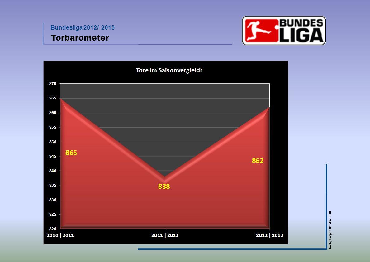 Bundesliga 2012/ 2013 Nobby Cooper 01. Jan. 2010 Torbarometer