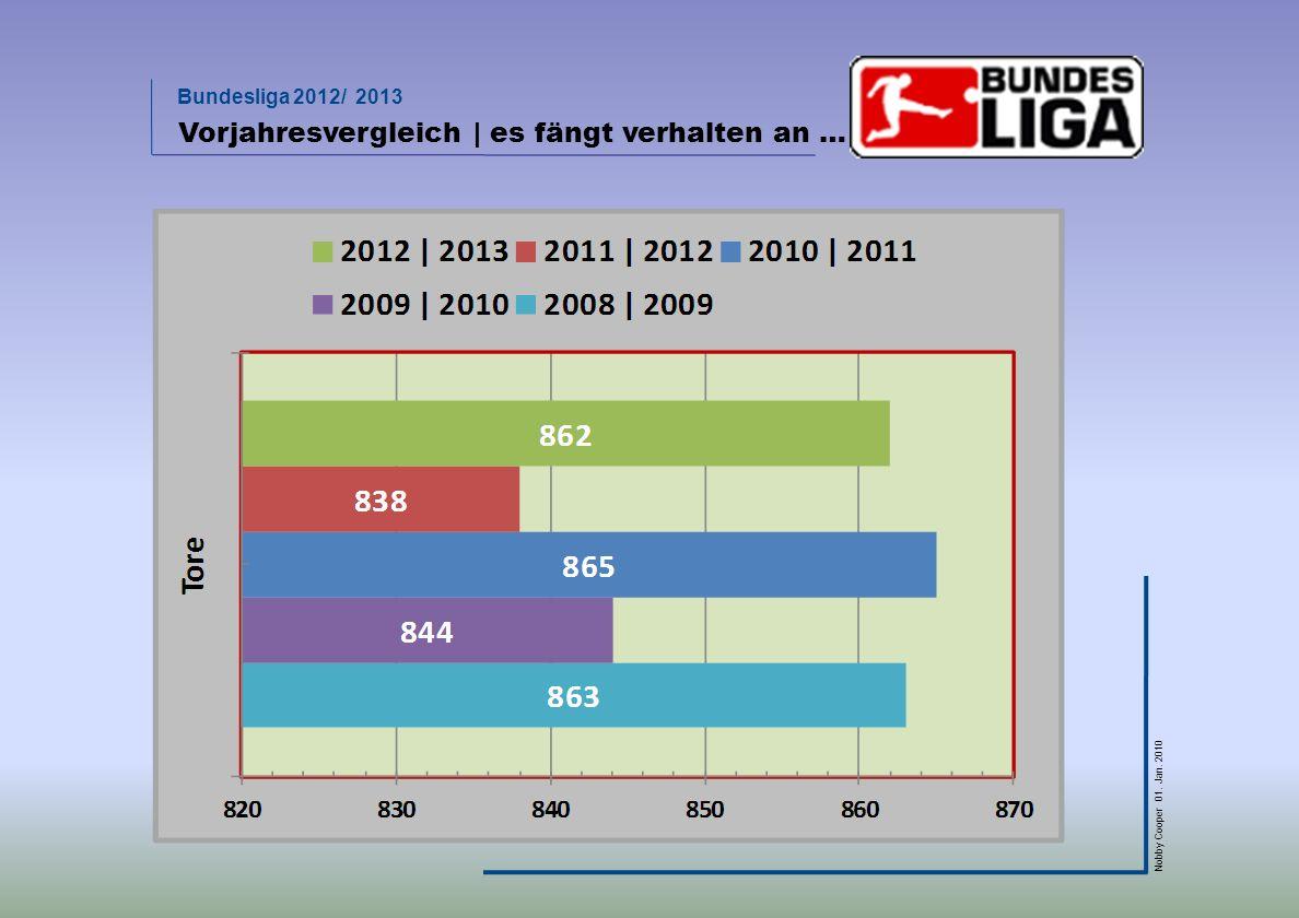 Bundesliga 2012/ 2013 Nobby Cooper 01. Jan. 2010 Vorjahresvergleich | es fängt verhalten an …