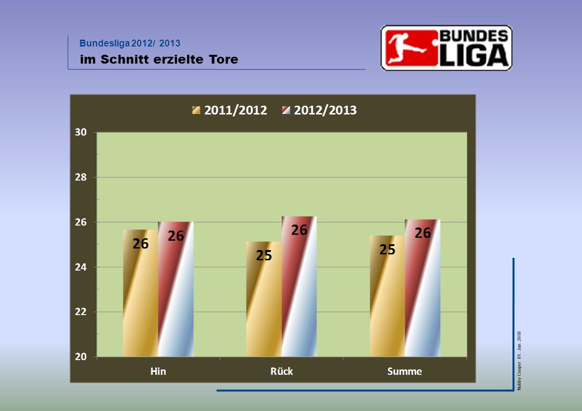 Bundesliga 2012/ 2013 Nobby Cooper 01. Jan. 2010 im Schnitt erzielte Tore