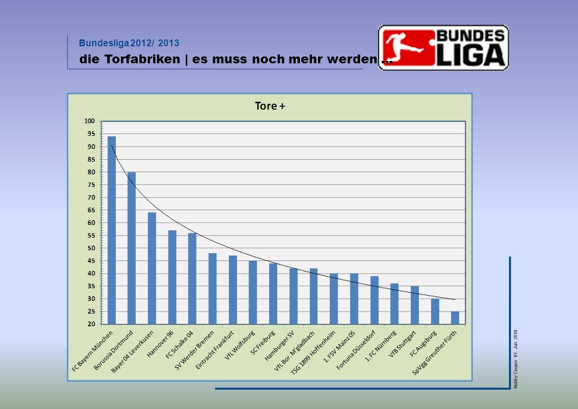 Bundesliga 2012/ 2013 Nobby Cooper 01. Jan. 2010 die Torfabriken | es muss noch mehr werden …