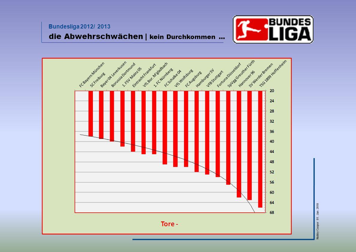 Bundesliga 2012/ 2013 Nobby Cooper 01. Jan. 2010 die Abwehrschwächen | kein Durchkommen …