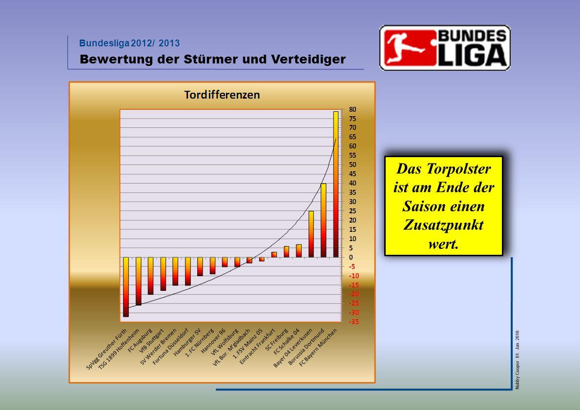 Bundesliga 2012/ 2013 Nobby Cooper 01. Jan. 2010 Bewertung der Stürmer und Verteidiger Das Torpolster ist am Ende der Saison einen Zusatzpunkt wert.