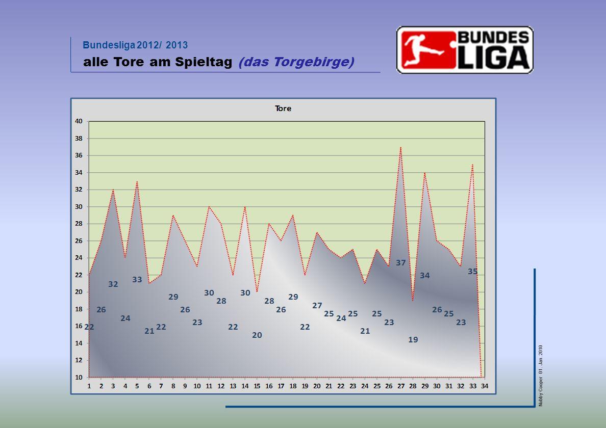 Bundesliga 2012/ 2013 Nobby Cooper 01. Jan. 2010 alle Tore am Spieltag (das Torgebirge)
