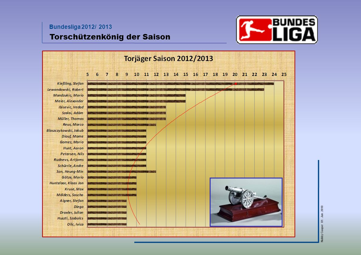 Bundesliga 2012/ 2013 Nobby Cooper 01. Jan. 2010 Torschützenkönig der Saison 2013