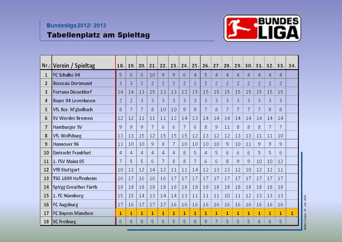 Bundesliga 2012/ 2013 Nobby Cooper 01. Jan. 2010 Tabellenplatz am Spieltag