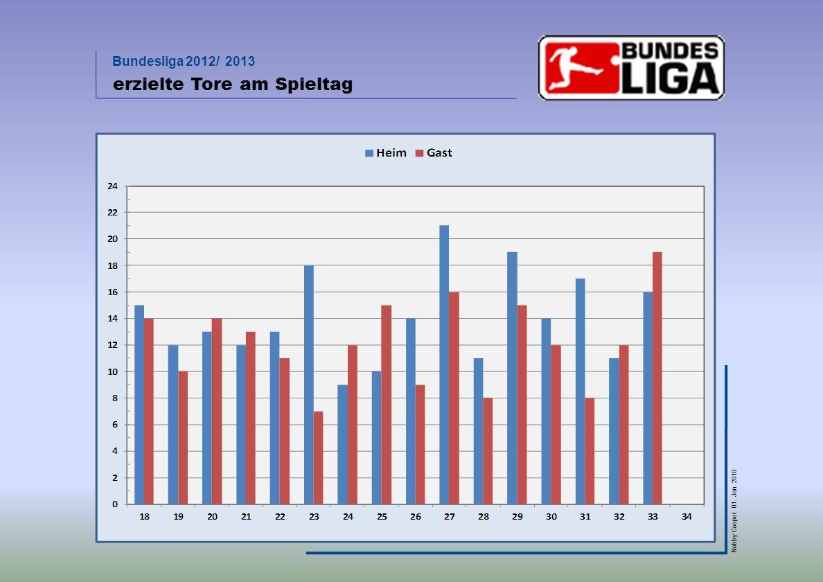 Bundesliga 2012/ 2013 Nobby Cooper 01. Jan. 2010 erzielte Tore am Spieltag