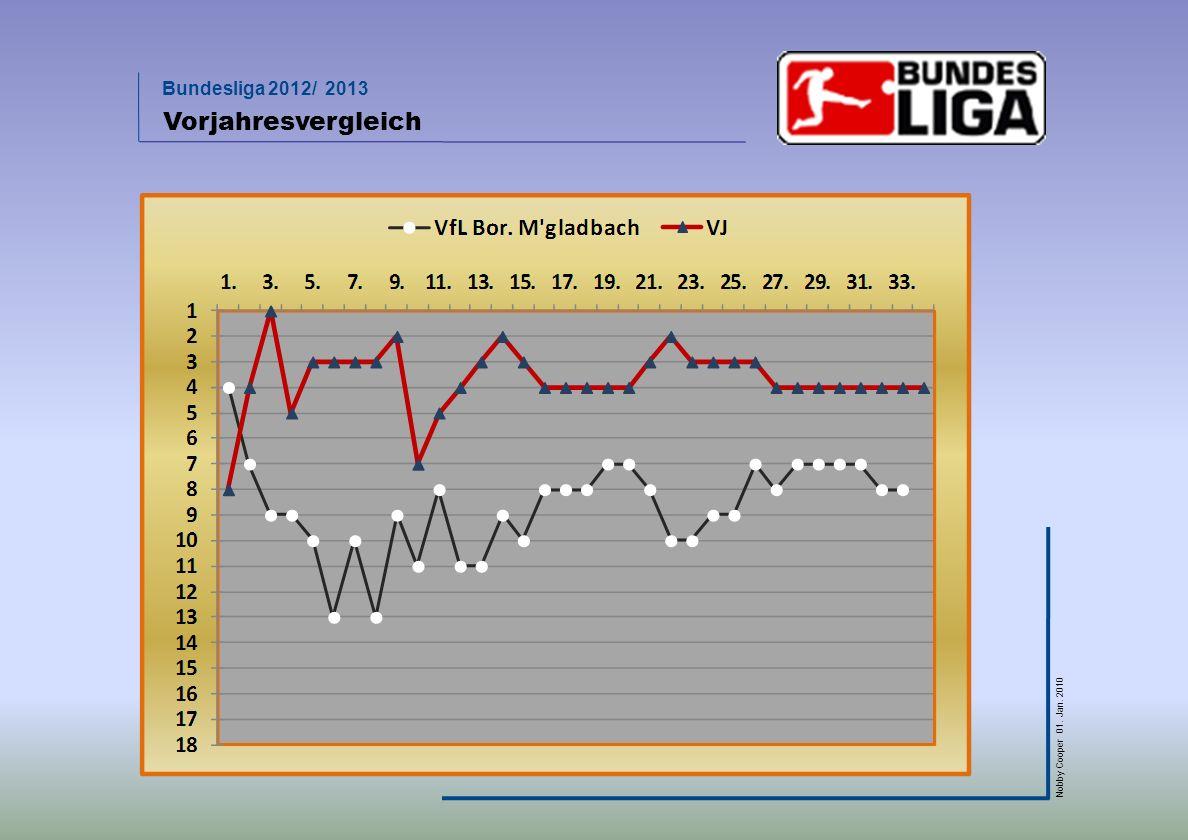 Bundesliga 2012/ 2013 Nobby Cooper 01. Jan. 2010 Vorjahresvergleich