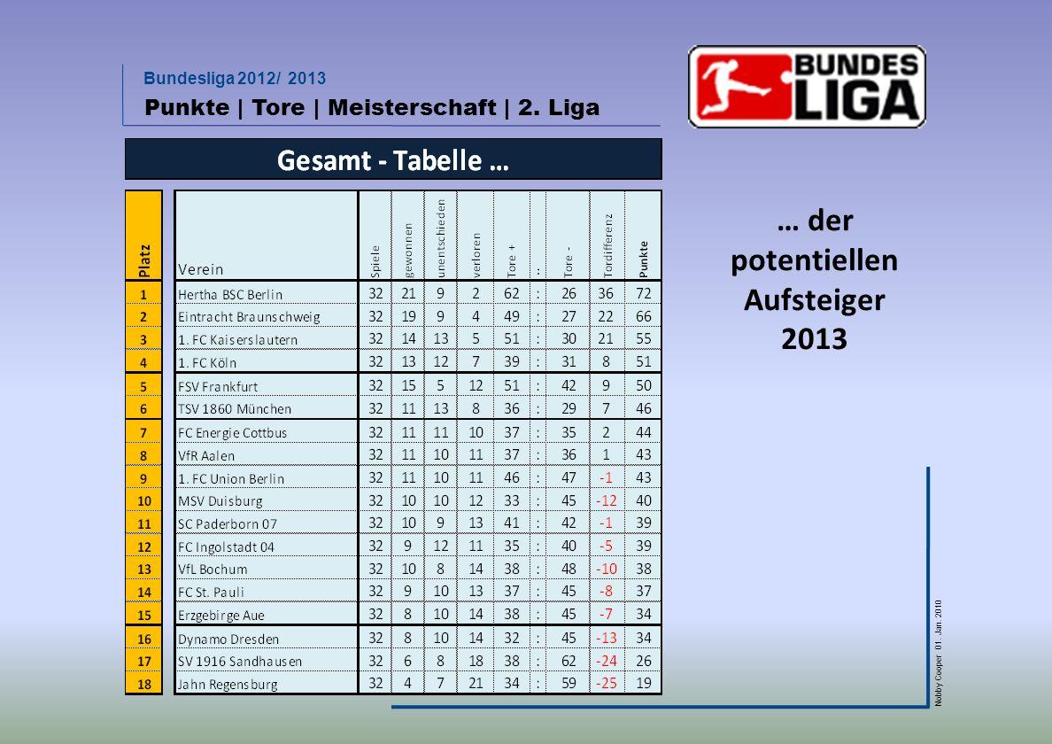 Bundesliga 2012/ 2013 Nobby Cooper 01. Jan. 2010 Punkte | Tore | Meisterschaft | 2. Liga … der potentiellen Aufsteiger 2013