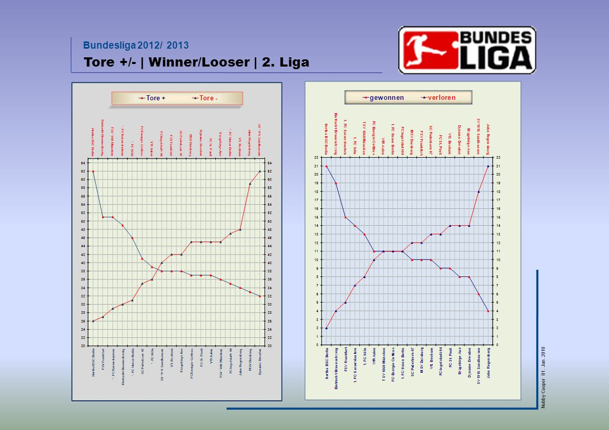 Bundesliga 2012/ 2013 Nobby Cooper 01. Jan. 2010 Tore +/- | Winner/Looser | 2. Liga