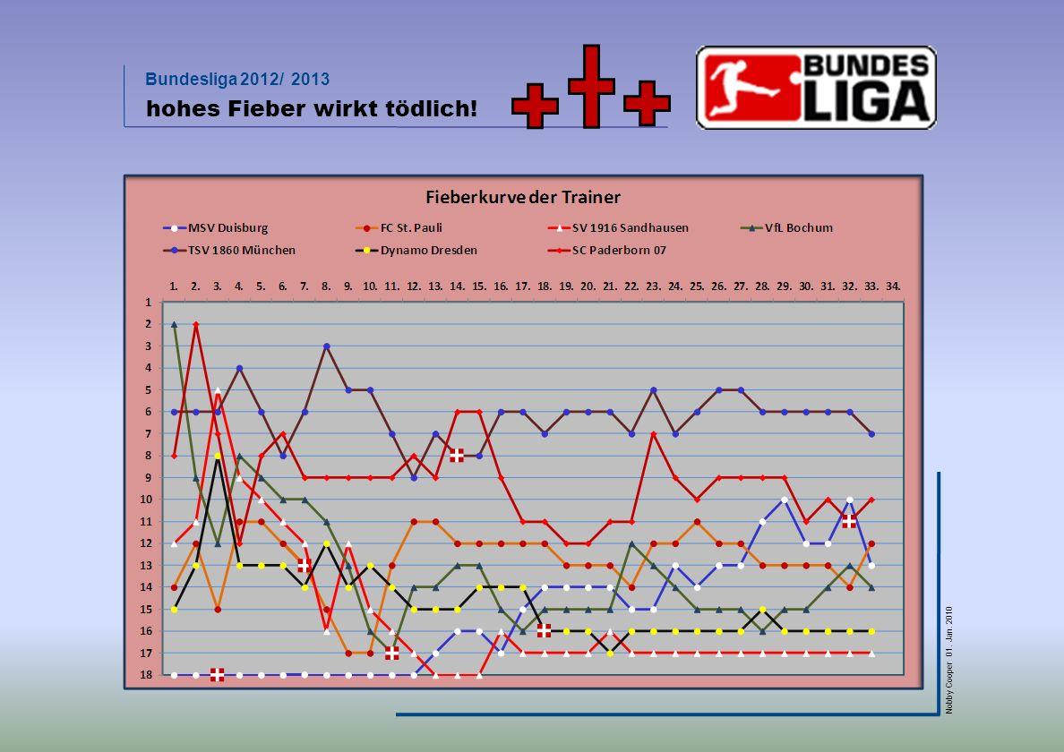 Bundesliga 2012/ 2013 Nobby Cooper 01. Jan. 2010 hohes Fieber wirkt tödlich!