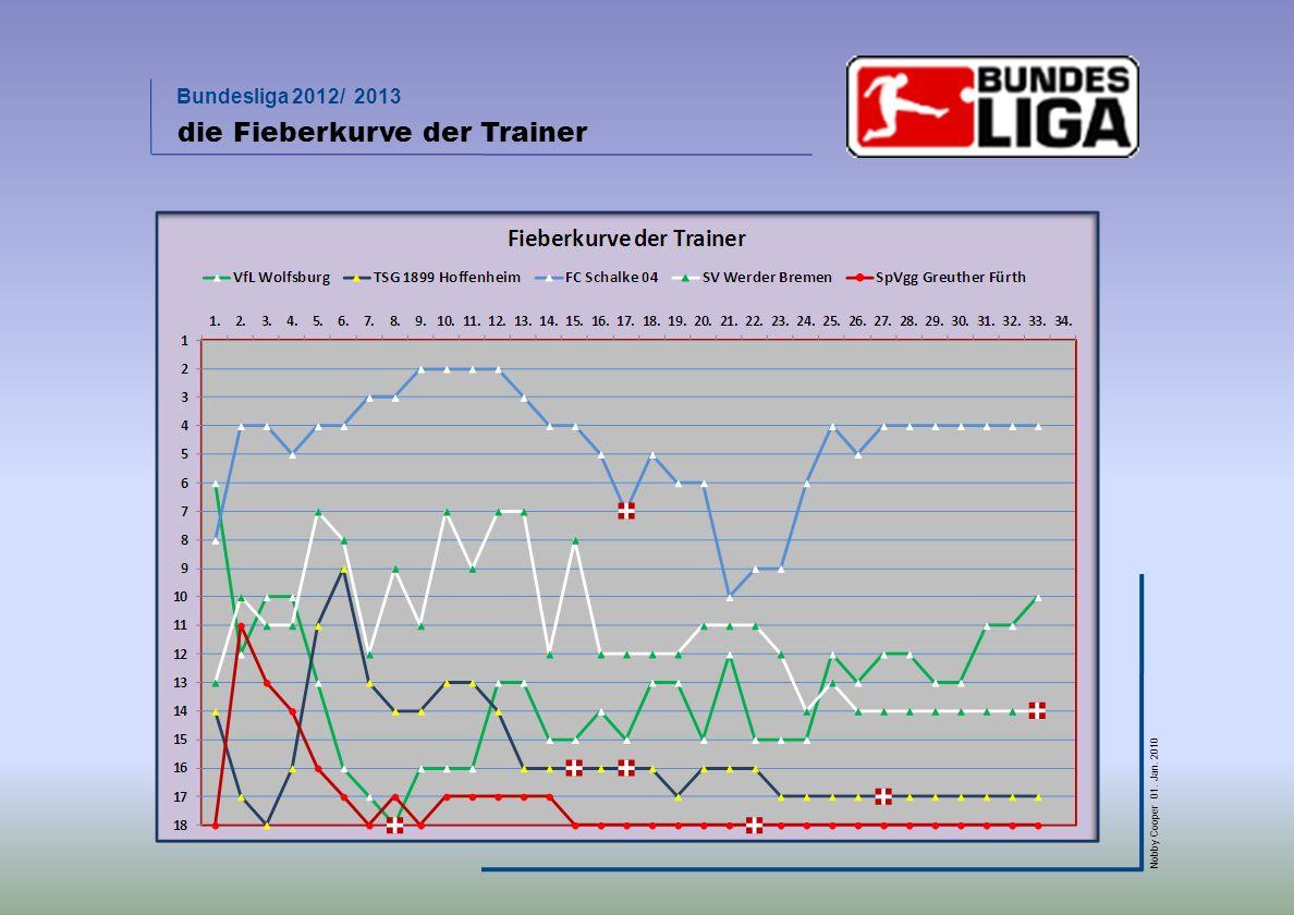 Bundesliga 2012/ 2013 Nobby Cooper 01. Jan. 2010 die Fieberkurve der Trainer
