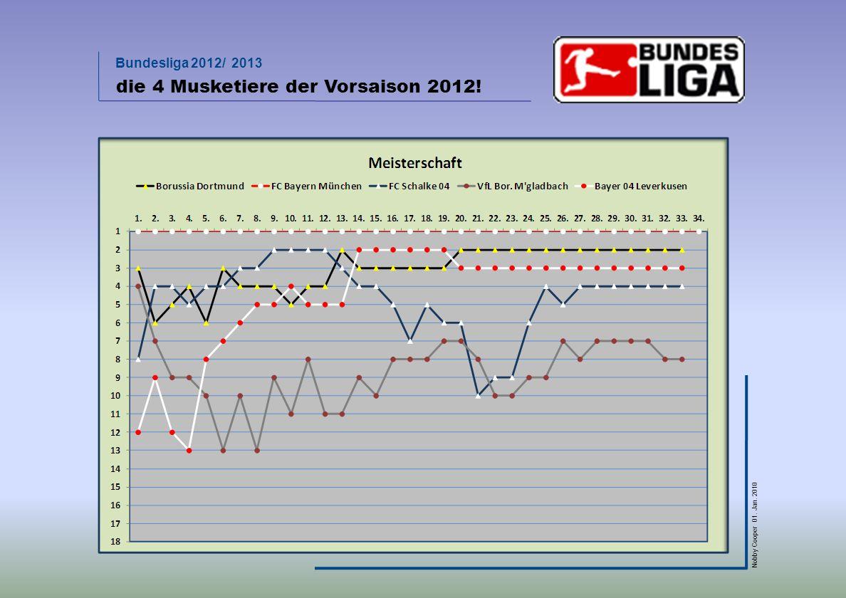 Bundesliga 2012/ 2013 Nobby Cooper 01. Jan. 2010 die 4 Musketiere der Vorsaison 2012!