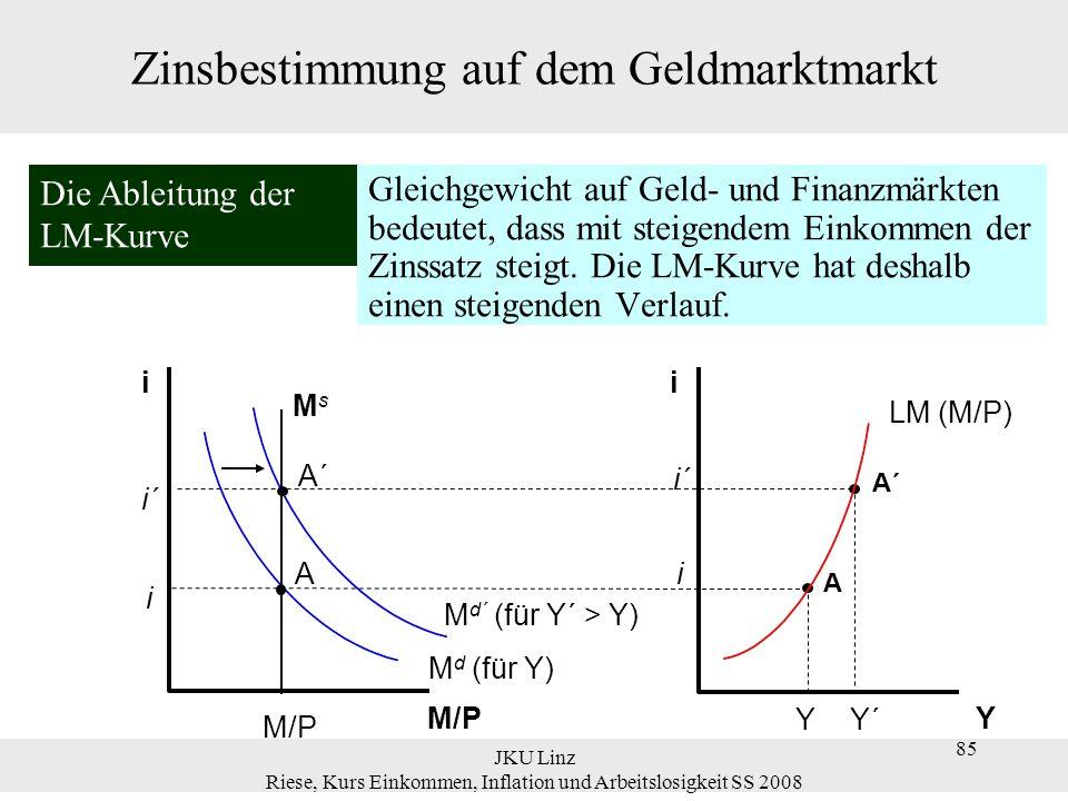 JKU Linz Riese, Kurs Einkommen, Inflation und Arbeitslosigkeit SS 2008 85 Zinsbestimmung auf dem Geldmarktmarkt M d´ (für Y´ > Y) A´ i´ A´ Y´ i´ M d (