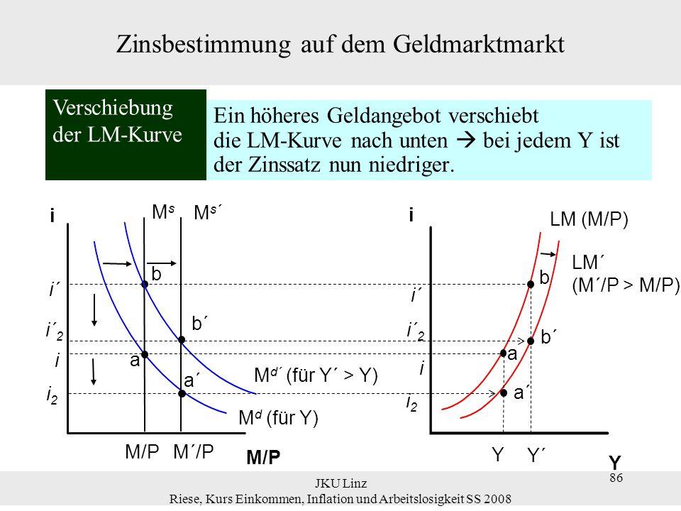 JKU Linz Riese, Kurs Einkommen, Inflation und Arbeitslosigkeit SS 2008 86 Ein höheres Geldangebot verschiebt die LM-Kurve nach unten bei jedem Y ist d