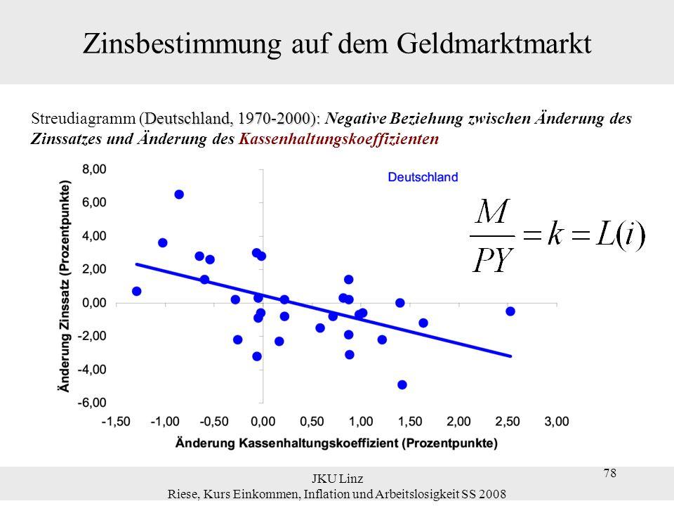 JKU Linz Riese, Kurs Einkommen, Inflation und Arbeitslosigkeit SS 2008 78 Zinsbestimmung auf dem Geldmarktmarkt Deutschland, 1970-2000): Streudiagramm