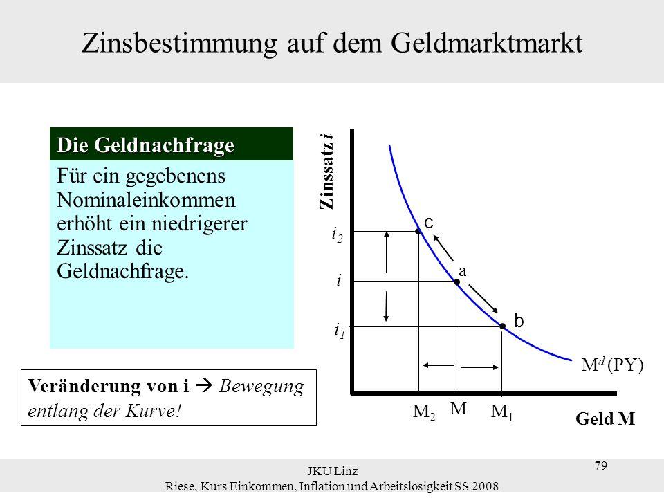 JKU Linz Riese, Kurs Einkommen, Inflation und Arbeitslosigkeit SS 2008 79 Zinsbestimmung auf dem Geldmarktmarkt Die Geldnachfrage Für ein gegebenens N