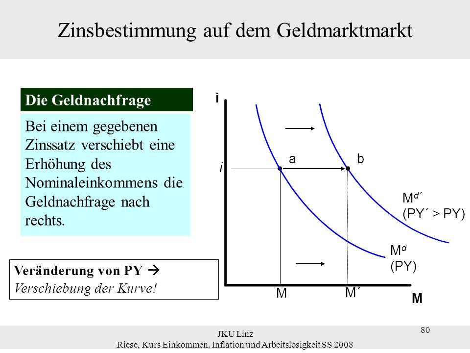 JKU Linz Riese, Kurs Einkommen, Inflation und Arbeitslosigkeit SS 2008 80 Zinsbestimmung auf dem Geldmarktmarkt Bei einem gegebenen Zinssatz verschieb