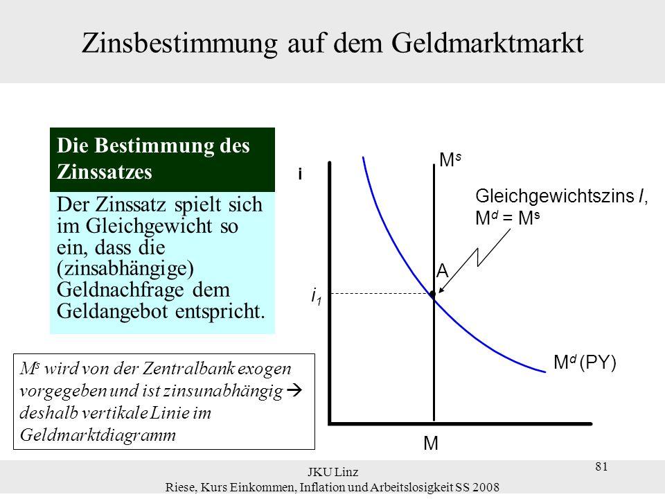 JKU Linz Riese, Kurs Einkommen, Inflation und Arbeitslosigkeit SS 2008 81 Zinsbestimmung auf dem Geldmarktmarkt Der Zinssatz spielt sich im Gleichgewi