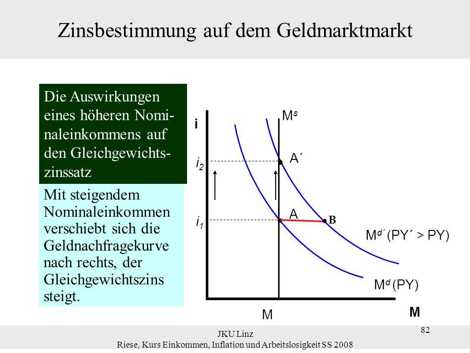 JKU Linz Riese, Kurs Einkommen, Inflation und Arbeitslosigkeit SS 2008 82 Zinsbestimmung auf dem Geldmarktmarkt M d´ (PY´ > PY) A´ i2i2 M d (PY) M MsM