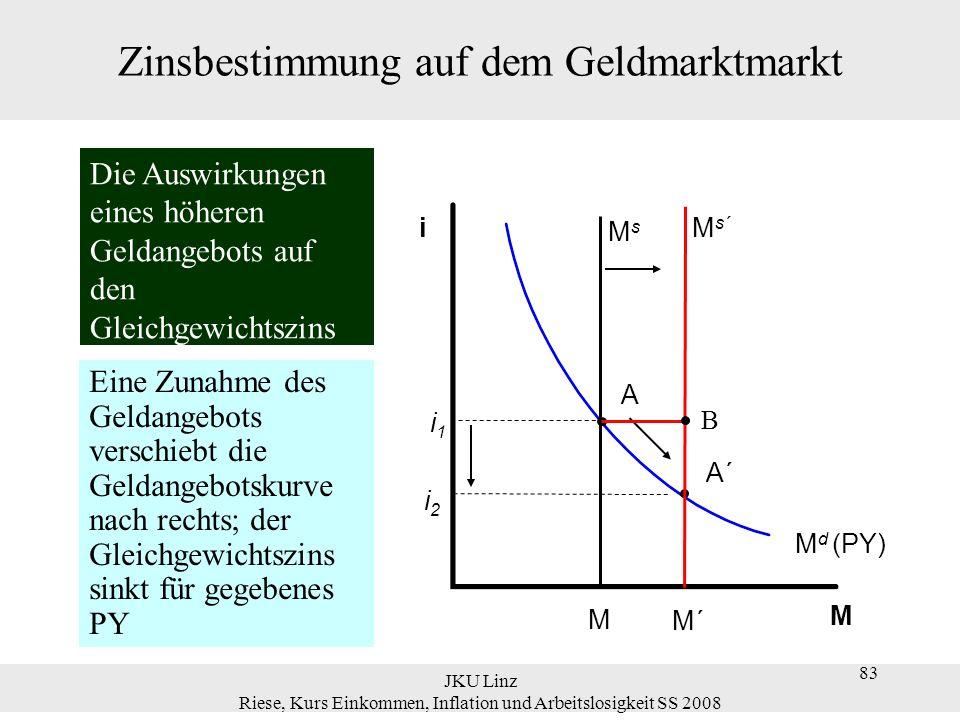 JKU Linz Riese, Kurs Einkommen, Inflation und Arbeitslosigkeit SS 2008 83 Zinsbestimmung auf dem Geldmarktmarkt M d (PY) i2i2 M s´ M´ MsMs M i1i1 A i