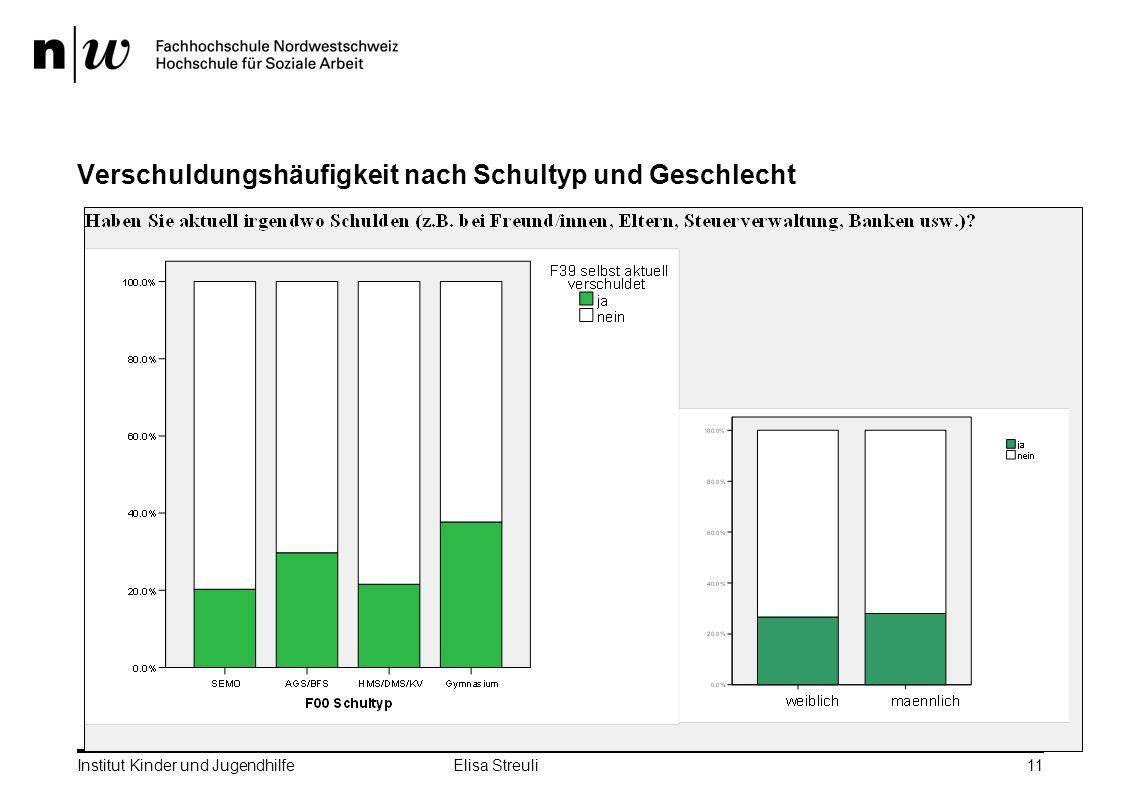 Institut Kinder und Jugendhilfe Elisa Streuli11 Verschuldungshäufigkeit nach Schultyp und Geschlecht