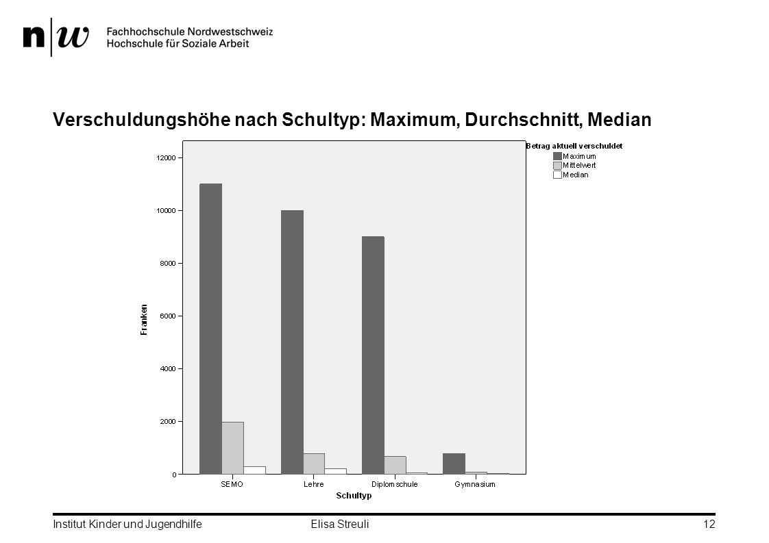 Institut Kinder und Jugendhilfe Elisa Streuli12 Verschuldungshöhe nach Schultyp: Maximum, Durchschnitt, Median
