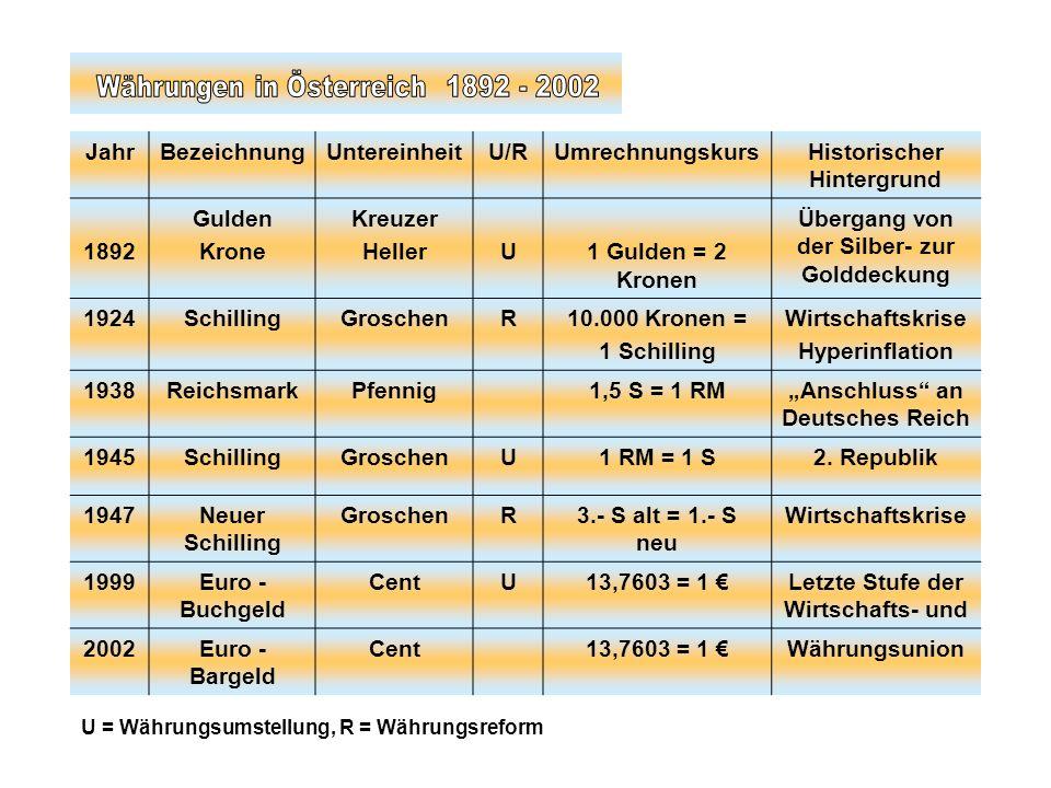JahrBezeichnungUntereinheitU/RUmrechnungskursHistorischer Hintergrund 1892 Gulden Krone Kreuzer HellerU1 Gulden = 2 Kronen Übergang von der Silber- zu
