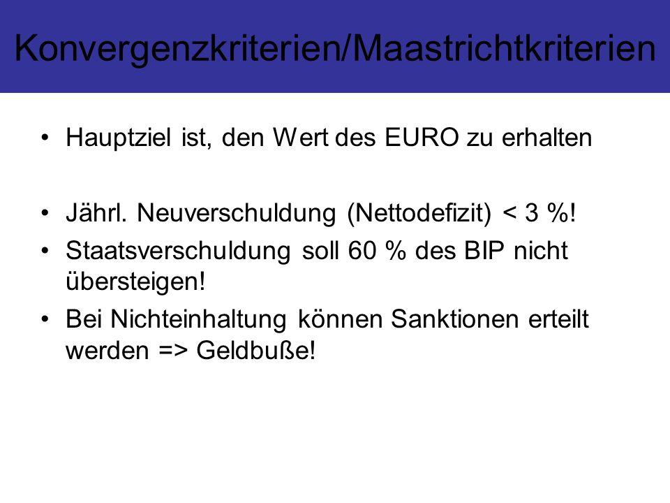 Konvergenzkriterien/Maastrichtkriterien Hauptziel ist, den Wert des EURO zu erhalten Jährl. Neuverschuldung (Nettodefizit) < 3 %! Staatsverschuldung s