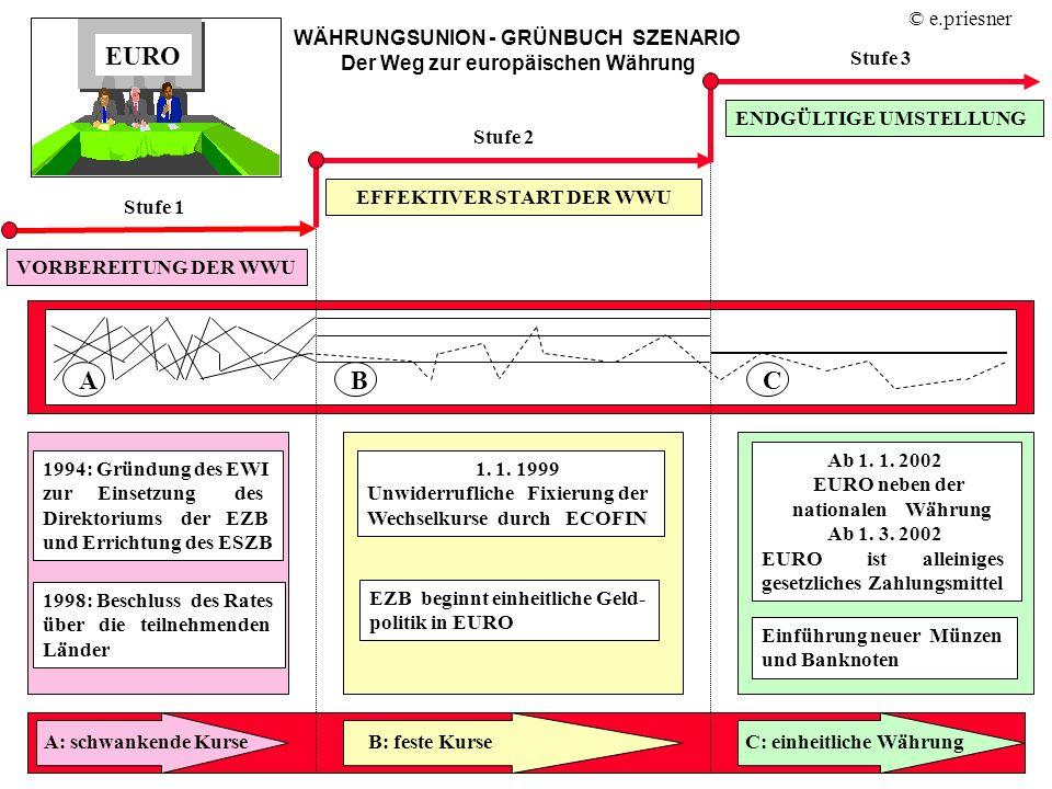 WÄHRUNGSUNION - GRÜNBUCH SZENARIO Der Weg zur europäischen Währung VORBEREITUNG DER WWU 1994: Gründung des EWI zur Einsetzung des Direktoriums der EZB