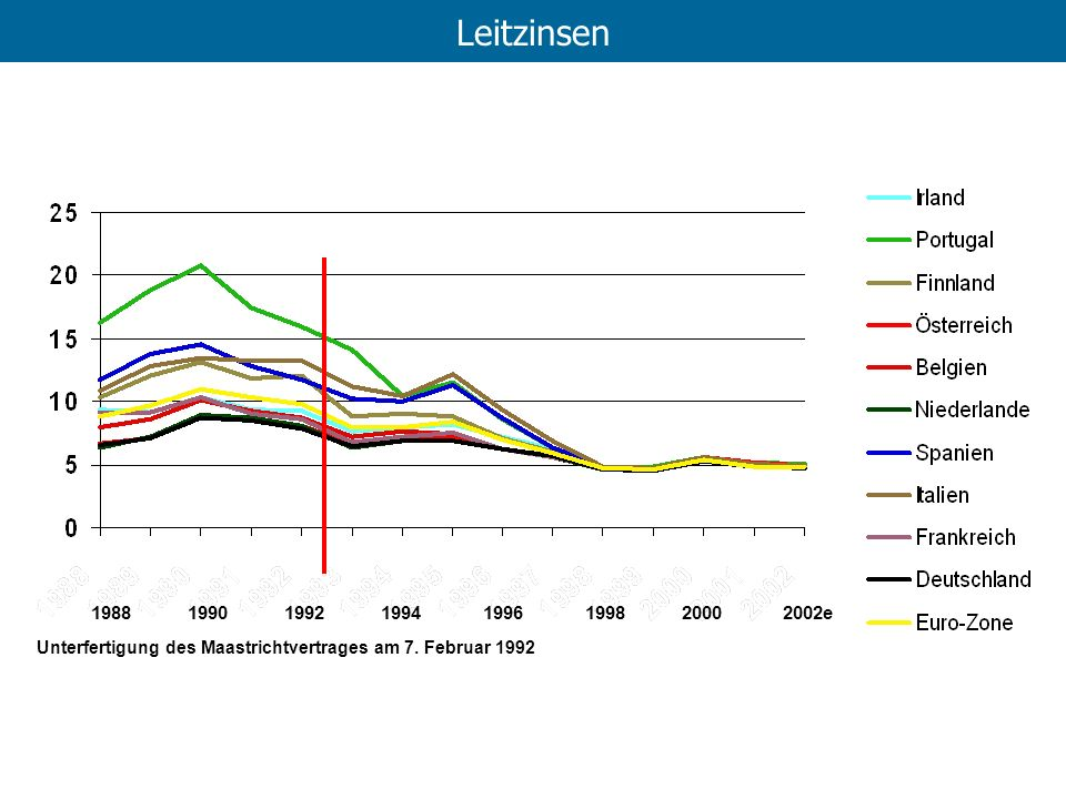 1988 1990 1992 1994 1996 1998 2000 2002e Unterfertigung des Maastrichtvertrages am 7. Februar 1992