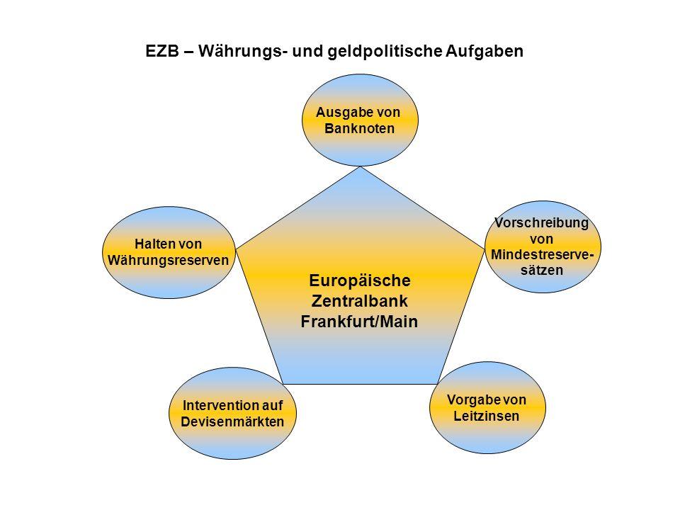 EZB – Währungs- und geldpolitische Aufgaben Europäische Zentralbank Frankfurt/Main Ausgabe von Banknoten Vorschreibung von Mindestreserve- sätzen Halt