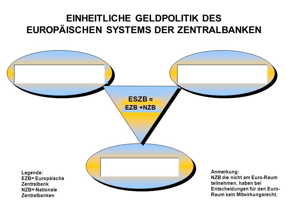 OFFENMARKTGESCHÄFT (in Form von Tendern) FAZILITÄTEN (Darlehens-, Kreditgeschäft) MINDESTRESERVE (bei ZB zu hinterlegen) ESZB = EZB +NZB EINHEITLICHE