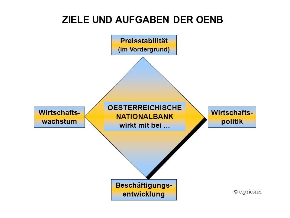 ZIELE UND AUFGABEN DER OENB Preisstabilität (im Vordergrund) Wirtschafts - wachstum Beschäftigungs- entwicklung Wirtschafts- politik OESTERREICHISCHE