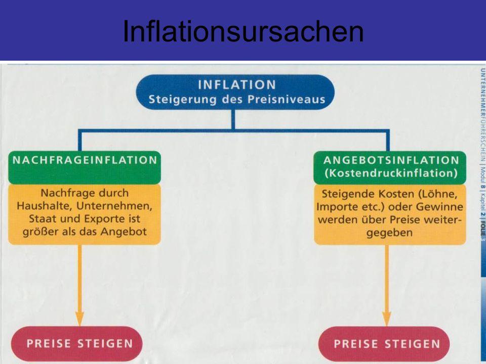 Inflation - Nachfrageinflation - Kosteninflation - Lohninflation - Gewinninflation - Stagflation - death of inflation