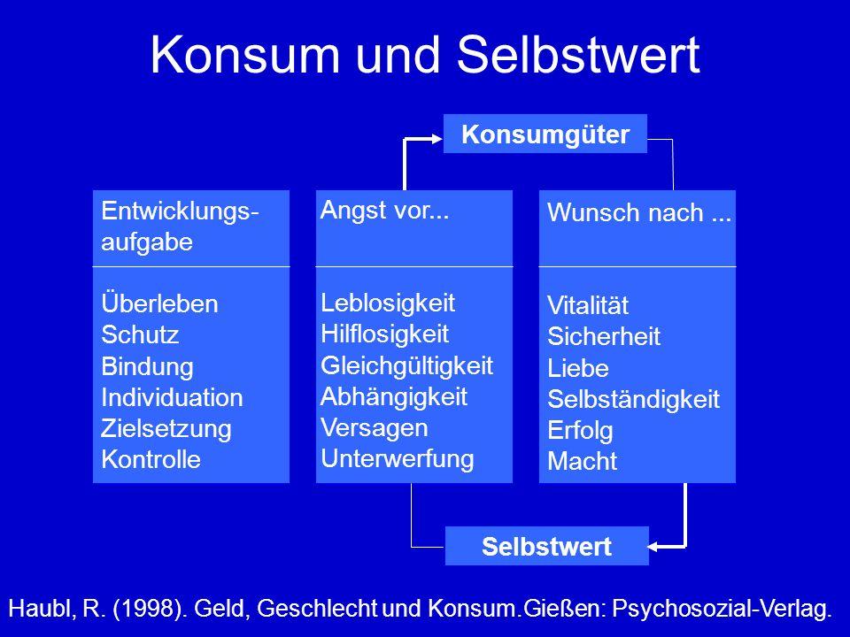 Konsum und Selbstwert Haubl, R. (1998). Geld, Geschlecht und Konsum.Gießen: Psychosozial-Verlag.