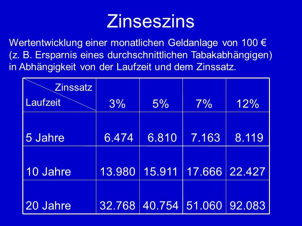 Wertentwicklung einer monatlichen Geldanlage von 100 (z.