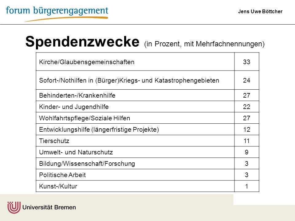 Jens Uwe Böttcher Kirche/Glaubensgemeinschaften33 Sofort-/Nothilfen in (Bürger)Kriegs- und Katastrophengebieten24 Behinderten-/Krankenhilfe27 Kinder-