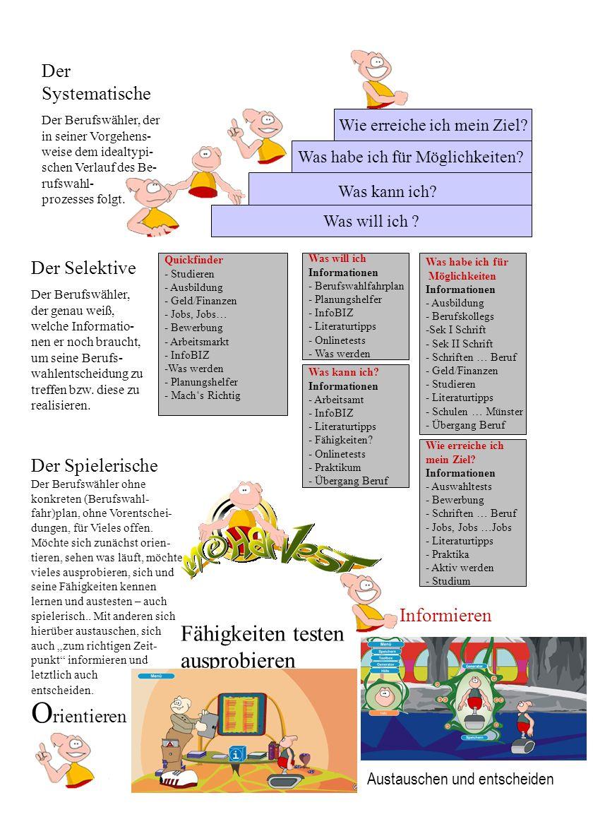 Startseite Quickfinder MeHarvest Freie Träger Lehrer Eltern Schulen Unternehmen Berufsberater Zum Spiel Zum Informationsportal Berufswahlspiel Berufswahlportal www.bildungsportal-muenster.de www.meharvest.de Eingang Portal