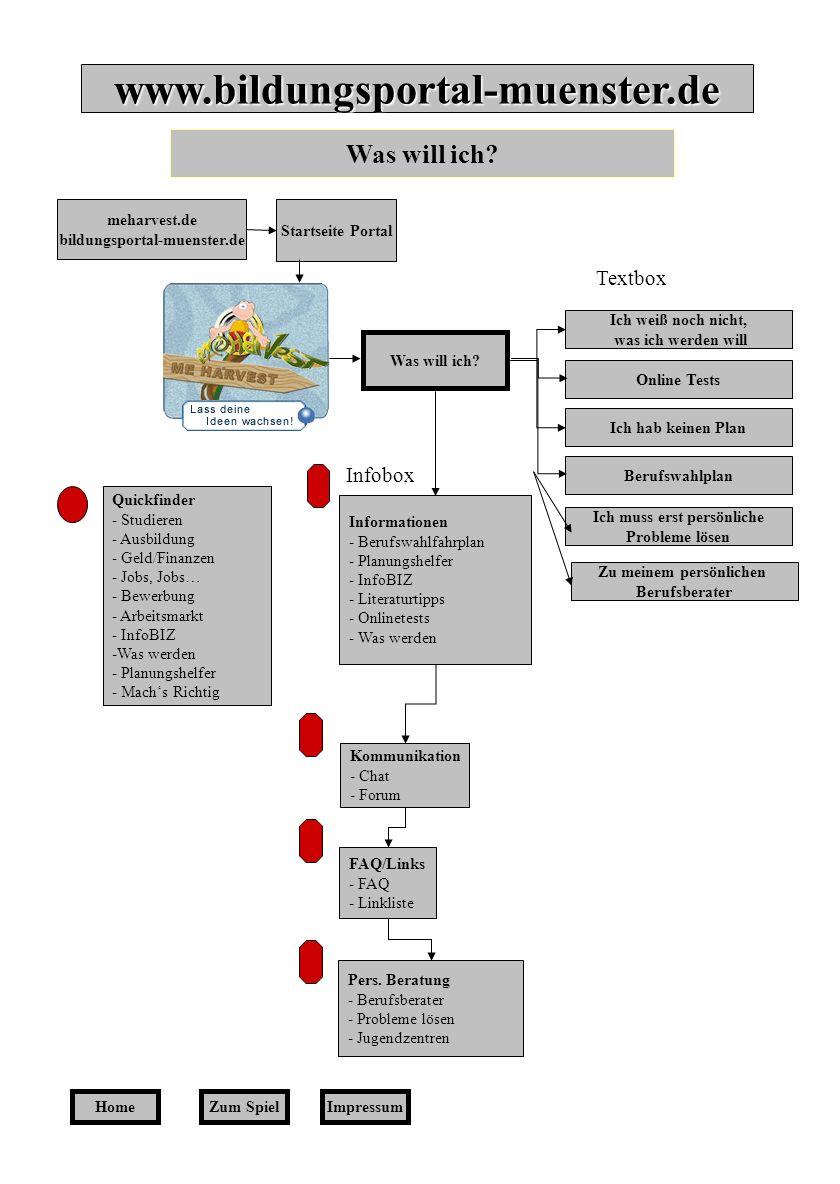 Home Quickfinder - Studieren - Ausbildung - Geld/Finanzen - Jobs, Jobs … - Bewerbung - Arbeitsmarkt - InfoBIZ -Was werden - Planungshelfer - Machs Richtig Meharvest.de Bildungsportal-muenster.de Startseite Portal Selbst- und Fremdeinschätzung Broschüren der Agentur für Arbeit Kommunikation - Chat - Forum FAQ/Links - FAQ - Linkliste Pers.