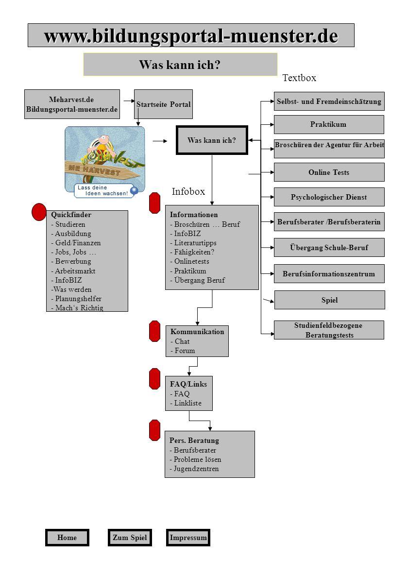Home Quickfinder - Studieren - Ausbildung - Geld/Finanzen - Jobs, Jobs … - Bewerbung - Arbeitsmarkt - InfoBIZ -Was werden - Planungshelfer - Machs Ric