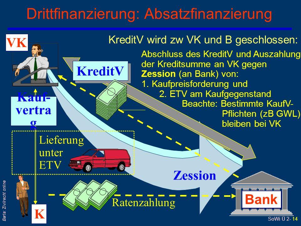 SoWi Ü 2- 13 Barta: Zivilrecht online Sonderfall der Konsumfinanzierung: Autokauf qBank und Käufer vereinbaren, dass der Käufer bei Verzug das Auto herausgeben muss qBank ist ohnedies Eigentümerin: Abtretung des Kaufpreisanspruchs und ETV durch VK an Bank qBank kann: Auto schätzen lassen und freihändig verkaufen – Erlös wird Käufer gutgeschrieben qDiese Vorgangsweise ist auch für Käufer günstiger als gerichtliche Versteigerung § 22 KSchG: Entspricht gelebter Praxis
