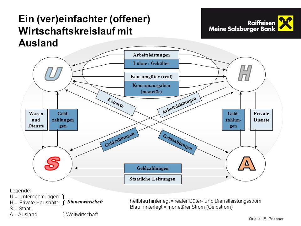 Legende: U = Unternehmungen H = Private Haushalte S = Staat A = Ausland } Weltwirtschaft hellblau hinterlegt = realer Güter- und Dienstleistungsstrom