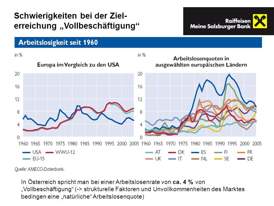 In Österreich spricht man bei einer Arbeitslosenrate von ca. 4 % von Vollbeschäftigung (-> strukturelle Faktoren und Unvollkommenheiten des Marktes be