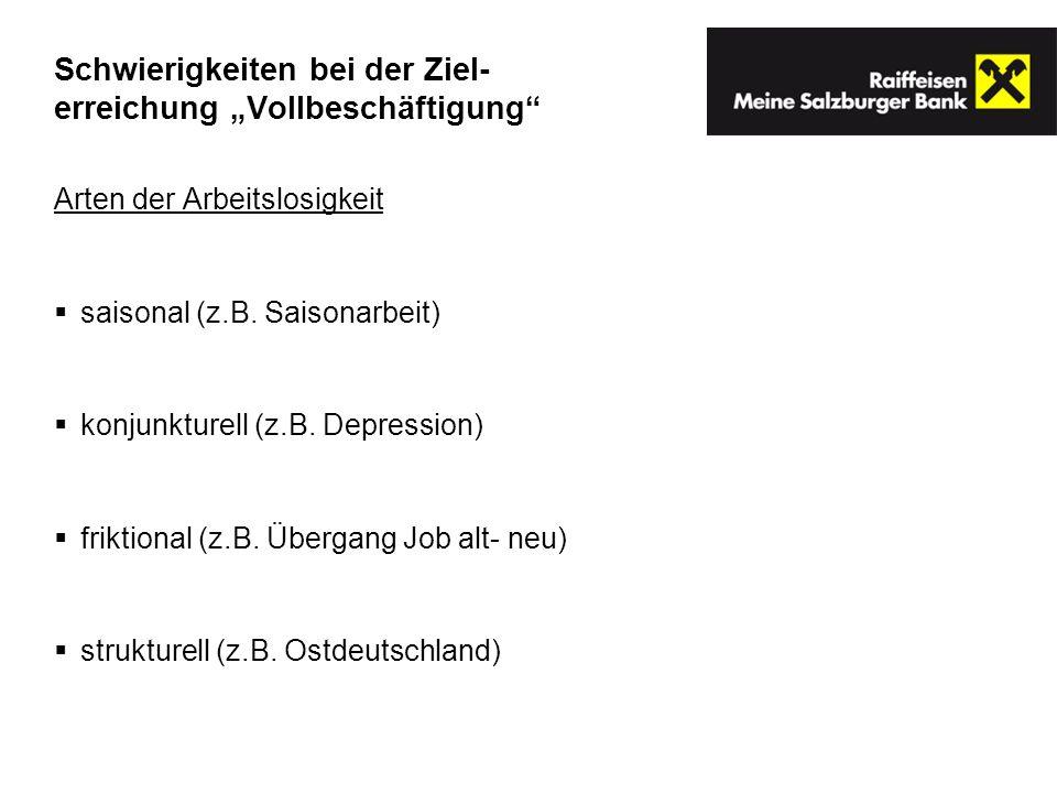 Arten der Arbeitslosigkeit saisonal (z.B. Saisonarbeit) konjunkturell (z.B. Depression) friktional (z.B. Übergang Job alt- neu) strukturell (z.B. Ostd