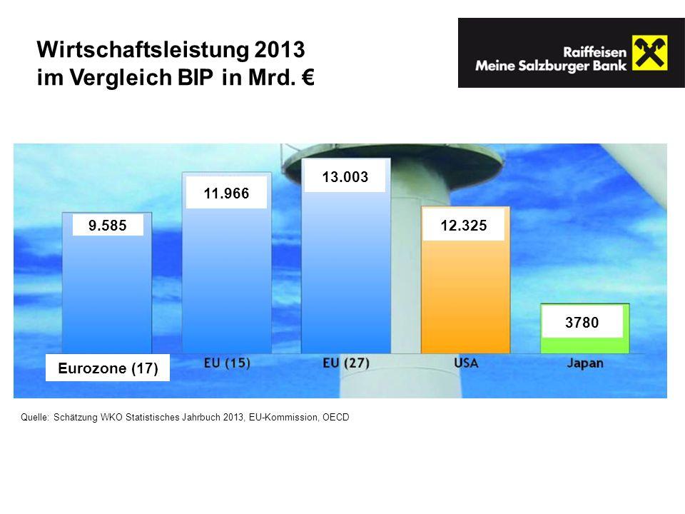 Quelle: Schätzung WKO Statistisches Jahrbuch 2013, EU-Kommission, OECD Wirtschaftsleistung 2013 im Vergleich BIP in Mrd. 9.585 Eurozone (17) 11.966 13