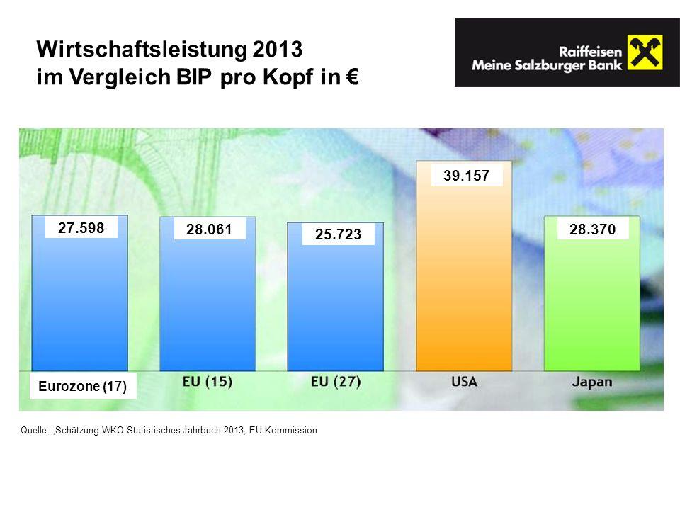 Wirtschaftsleistung 2013 im Vergleich BIP pro Kopf in Quelle: Schätzung WKO Statistisches Jahrbuch 2013, EU-Kommission 27.598 28.061 25.723 39.157 28.370 Eurozone (17)