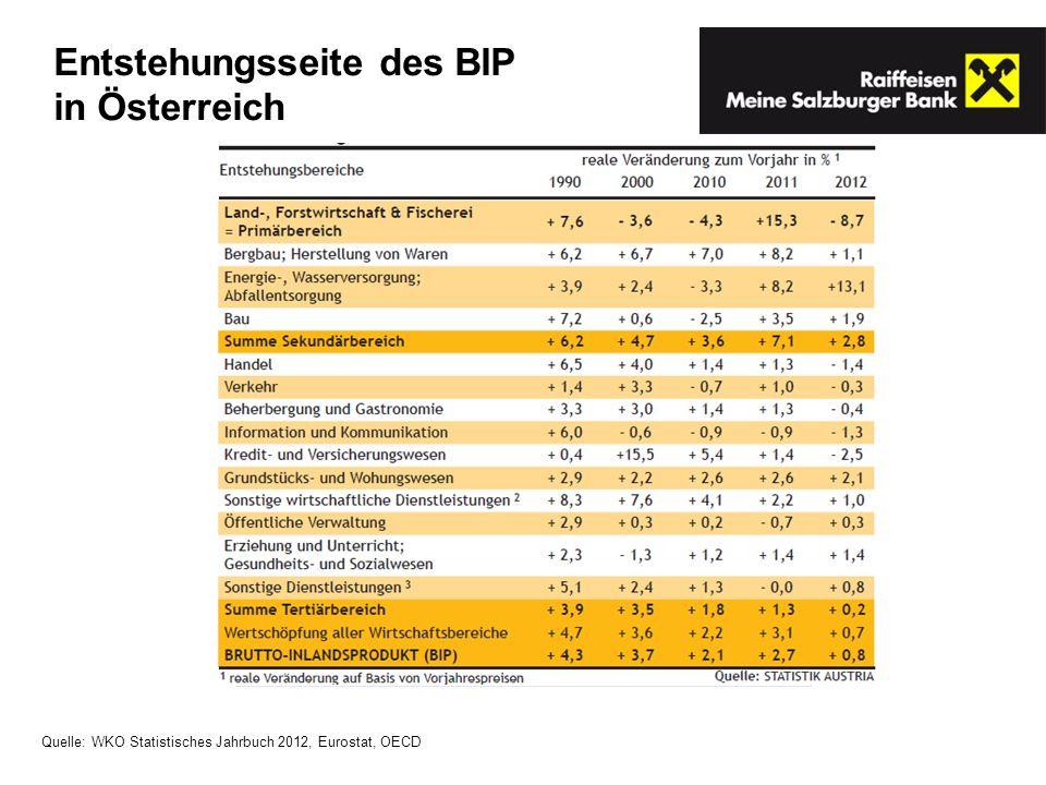 Quelle: WKO Statistisches Jahrbuch 2012, Eurostat, OECD Entstehungsseite des BIP in Österreich