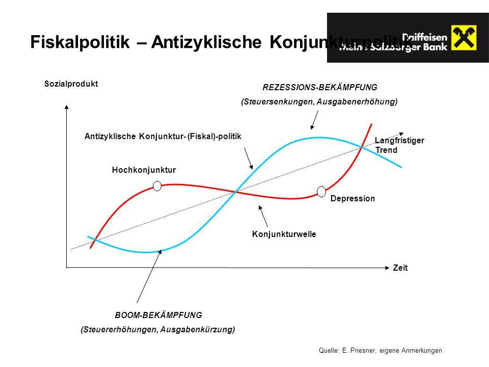 Langfristiger Trend Sozialprodukt Antizyklische Konjunktur- (Fiskal)-politik Hochkonjunktur Depression Zeit Konjunkturwelle Fiskalpolitik – Antizyklis